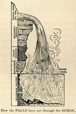 Niagara River Gorge erosion patterns