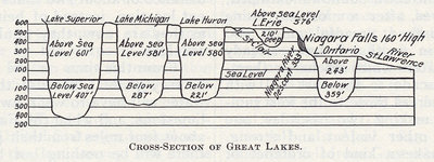 Cross-Section of Great Lakes
