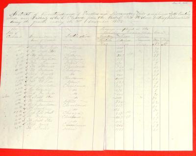 Vessel Clearances, Sault Ste. Marie,  4th quarter 1855